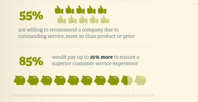 Why Customer Service Is So Important To Online Shoppers