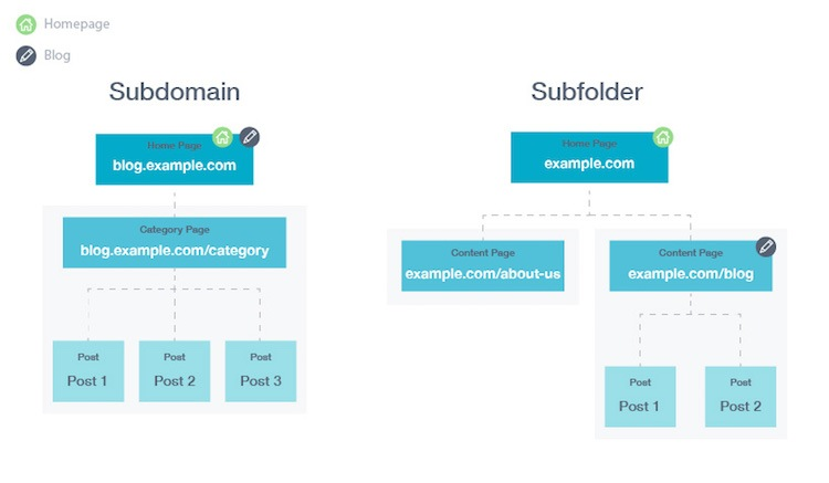 how to choose a domain name for seo