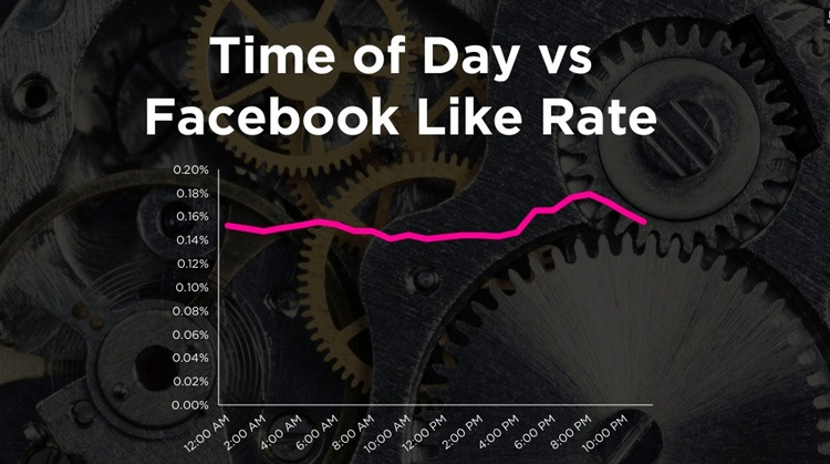 TOD_vs_facebook_like_rate