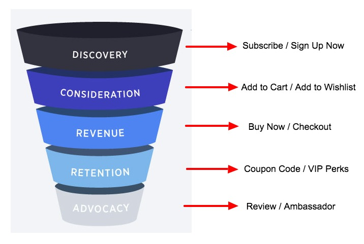 conversion-funnel-CTAs