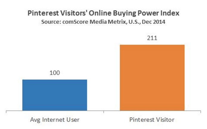 pixelz-social-media-pinterest-users-buying-power