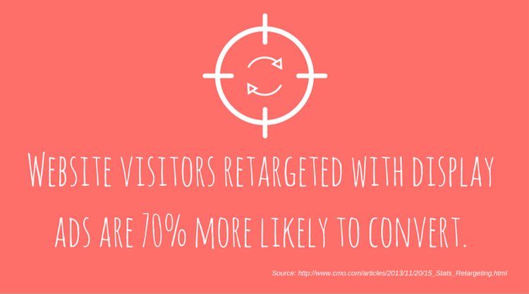 70 Percent More Likely To Convert with Retargeting