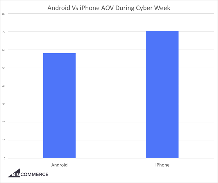 android-vs-iphone-aov-during-cyber-week-750