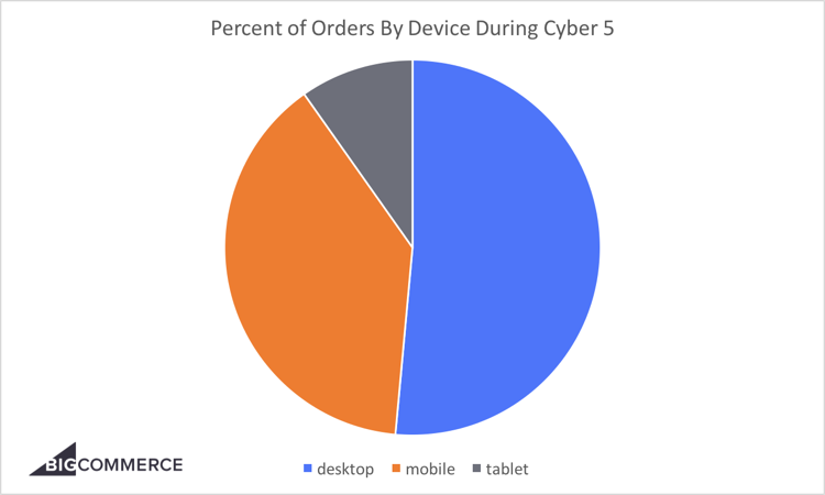 percent-of-orders-during-cyber-5-750