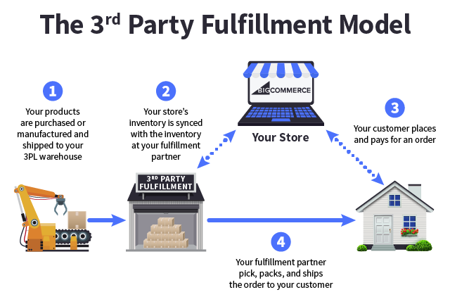 Ecommerce Order Fulfillment Models 101 Tips Strategy