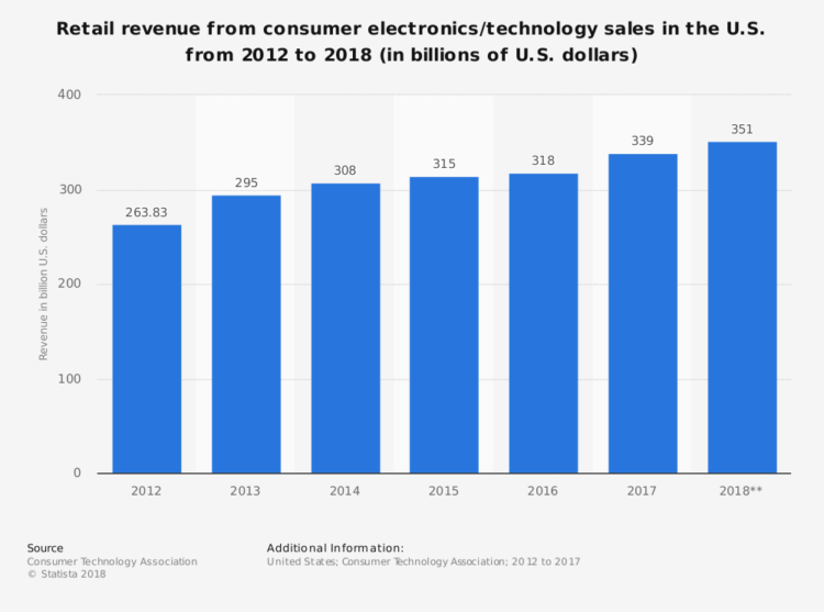 Top Technology Gadgets Electronic Ecommerce Websites In 2018