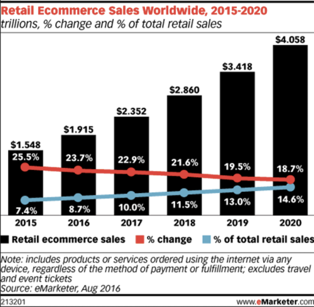 Mobile Commerce 101: M-Commerce Trends + Stats (Updated for 2019)