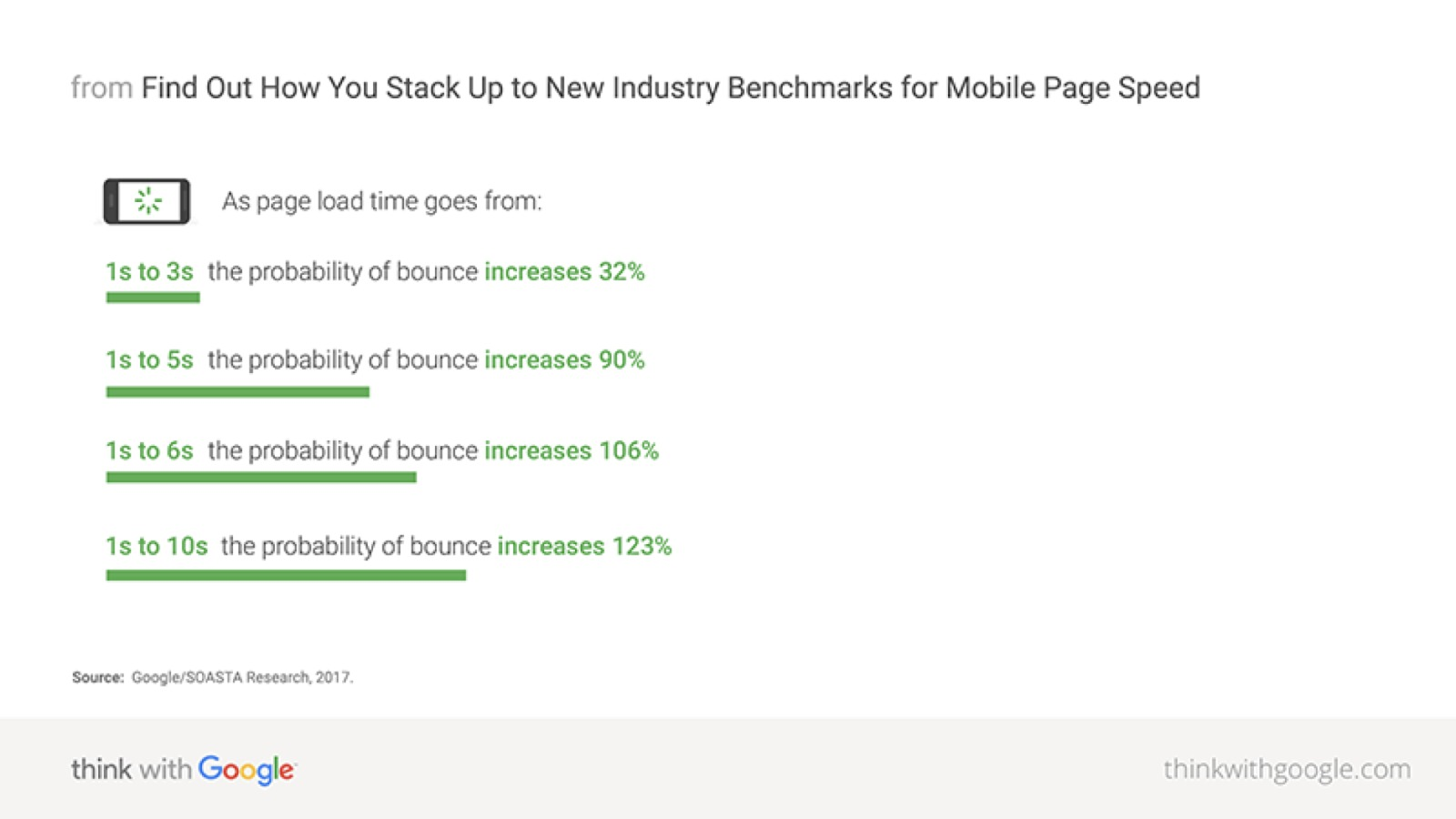Mobile Commerce 101: M-Commerce Trends + Stats (Updated for