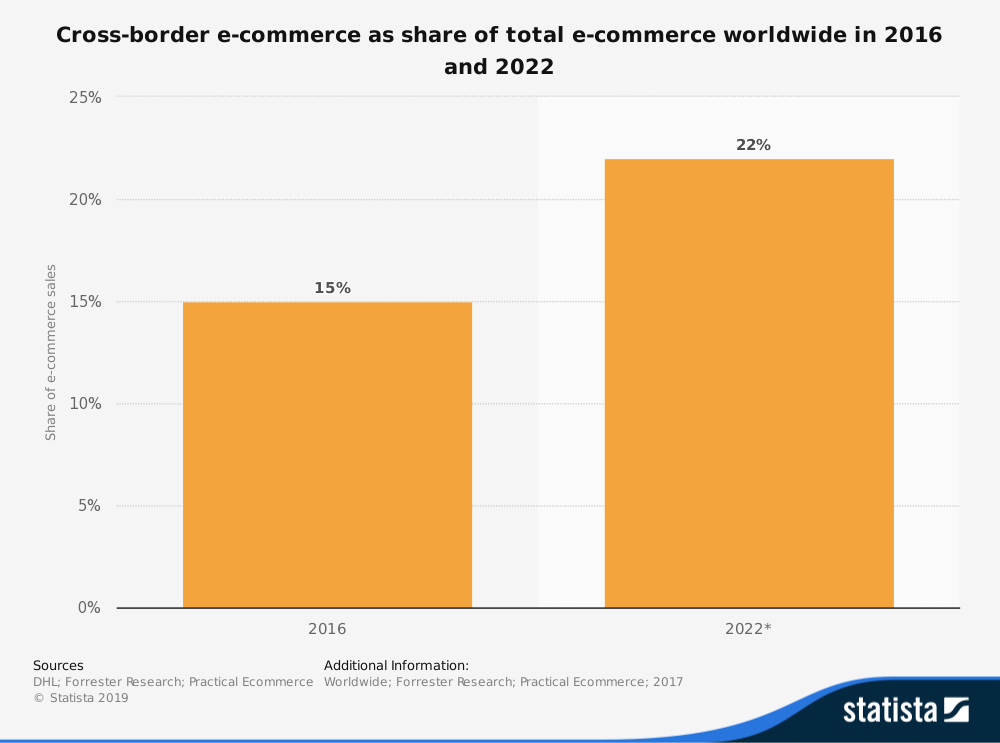 cross border ecommerce stat