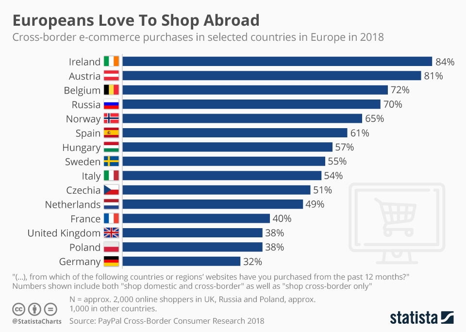 europeans love to shop aborad