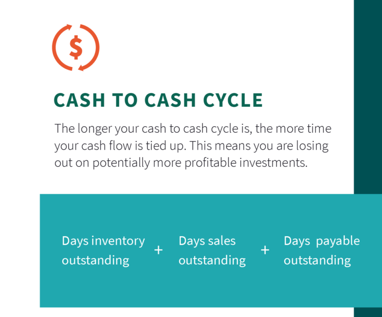 amazon seller fees costs analytics cash to cash cycle
