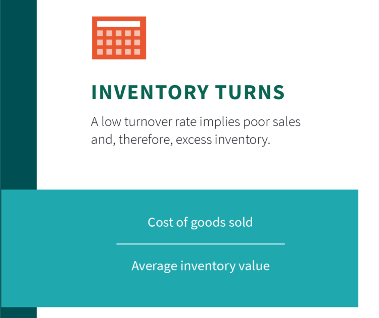amazon seller fees costs analytics inventory turns