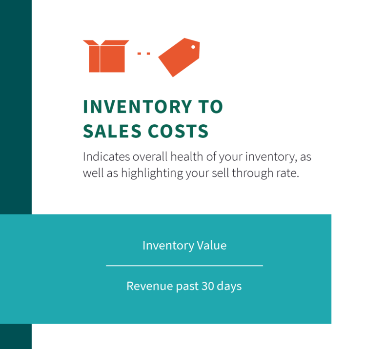 amazon seller fees costs analytics investory to sales