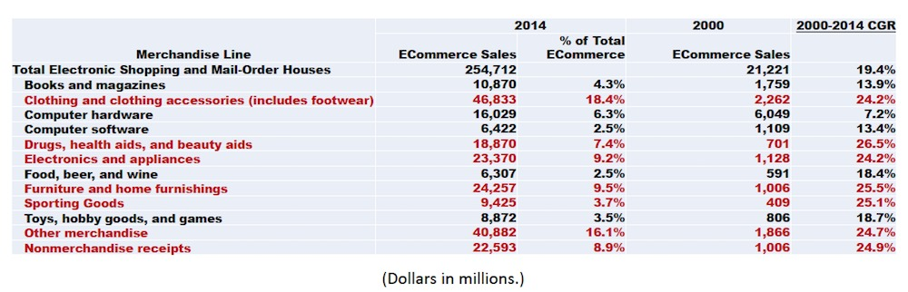 Ecommerce 101: Learn What It is + History of Online Shopping