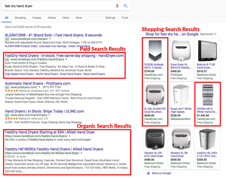 Google Shopping dominate serps