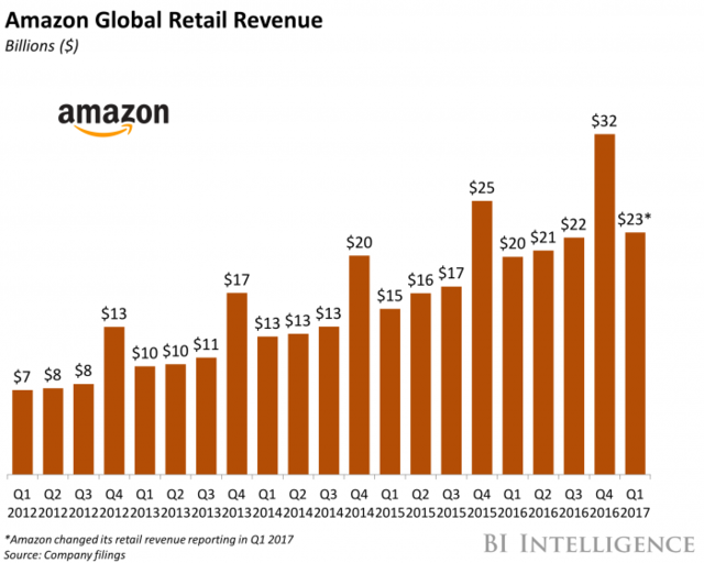 Amazon Global Retail Revenue Growth