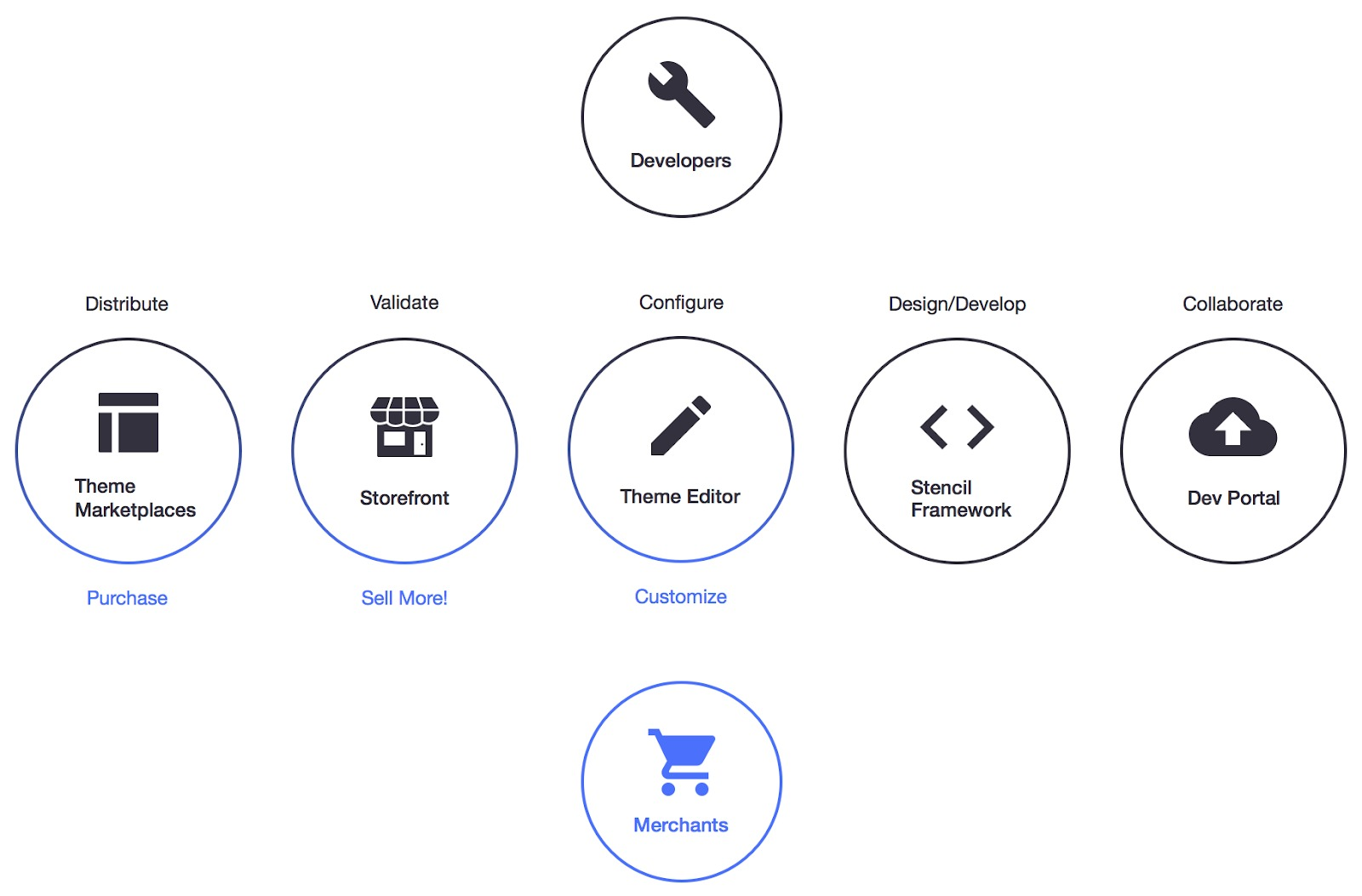 Aspects of an Ecommerce Platform