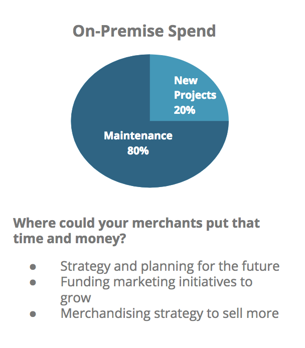 Ecommerce Platforms On-Premise Spend