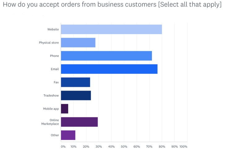 how business accept customer orders