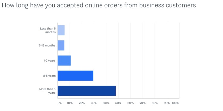 how long businesses accept business orders