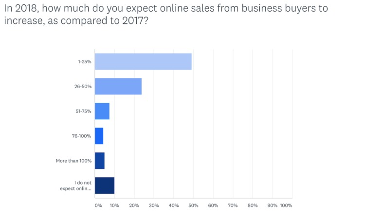 how much expect to sell b2b