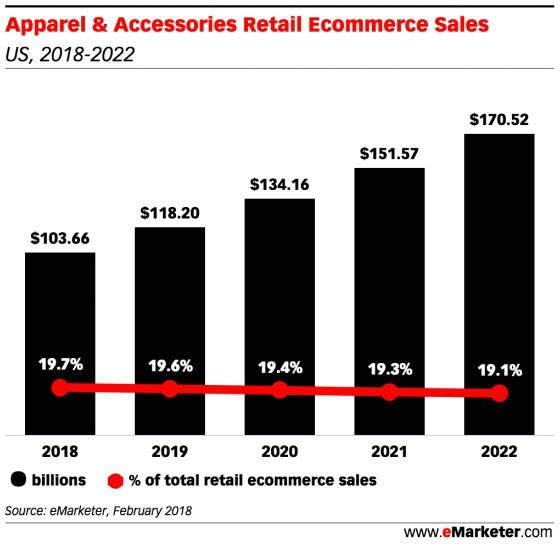 ecommerce fashion apparel accessories sales trends