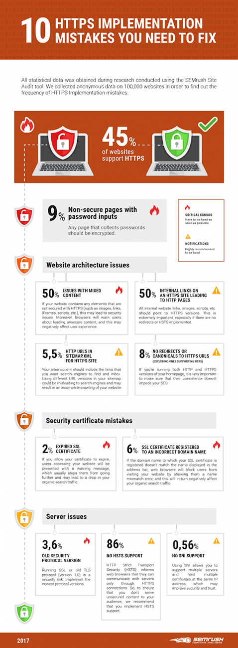 https versus http semrush