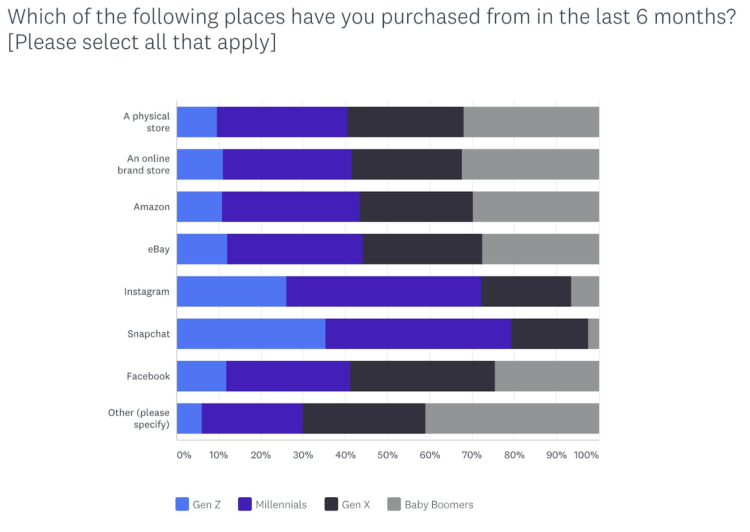 How To Sell on Facebook Marketplace: A New 2019 Growth Channel