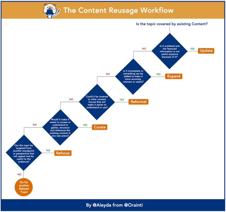Customer Acquisition Strategies content reusage workflow