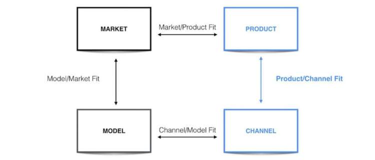 Customer Acquisition Strategies product channel fit