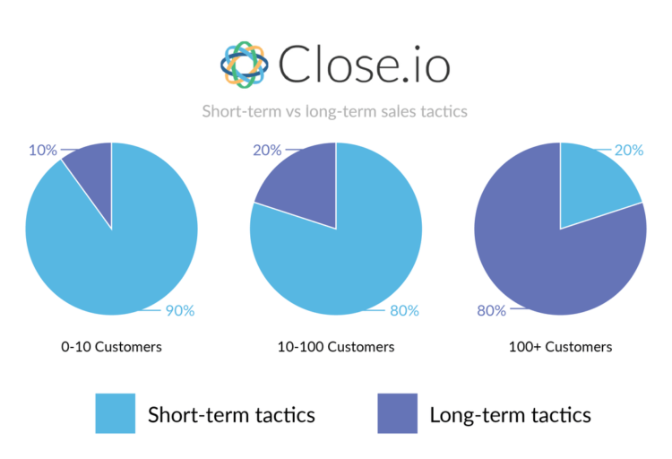 Customer Acquisition Strategies short vs long-term tactics close.io
