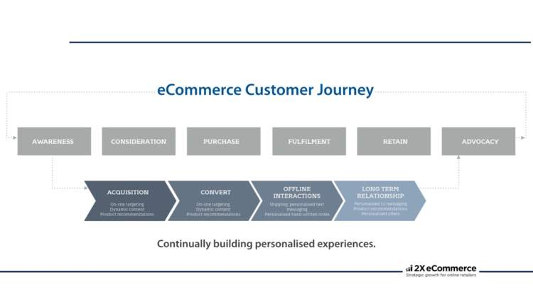 Ecommerce Personalization customer journey