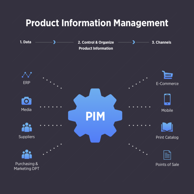 Multi-Channel Retailing PIM
