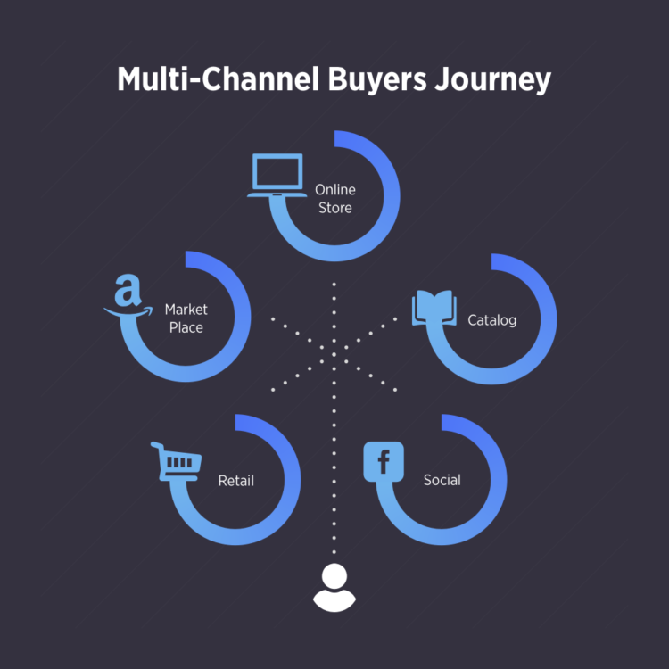 Multi-Channel Retailing channel buyers journey