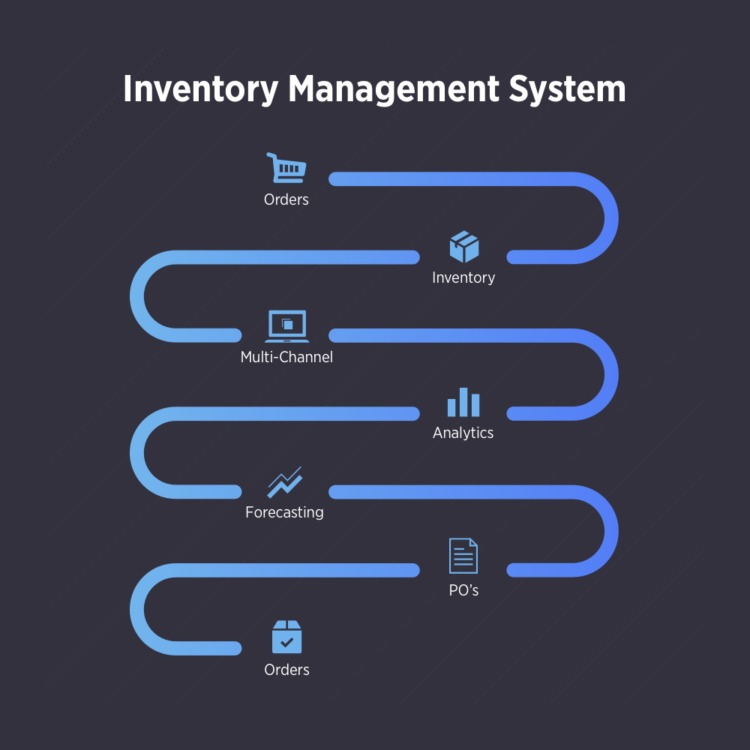 Multi-Channel Retailing inventory management