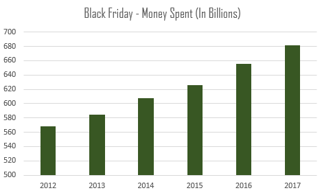 black friday ecommerce money spent