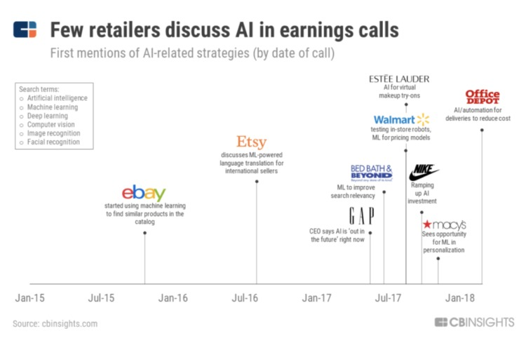 ecommerce ai earnings call