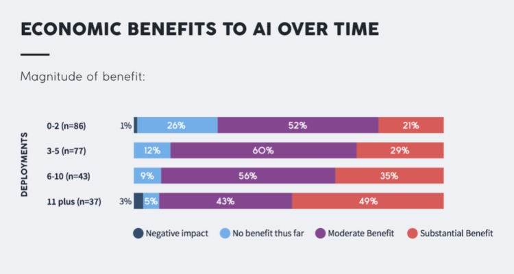 ecommerce ai economic benefits over time
