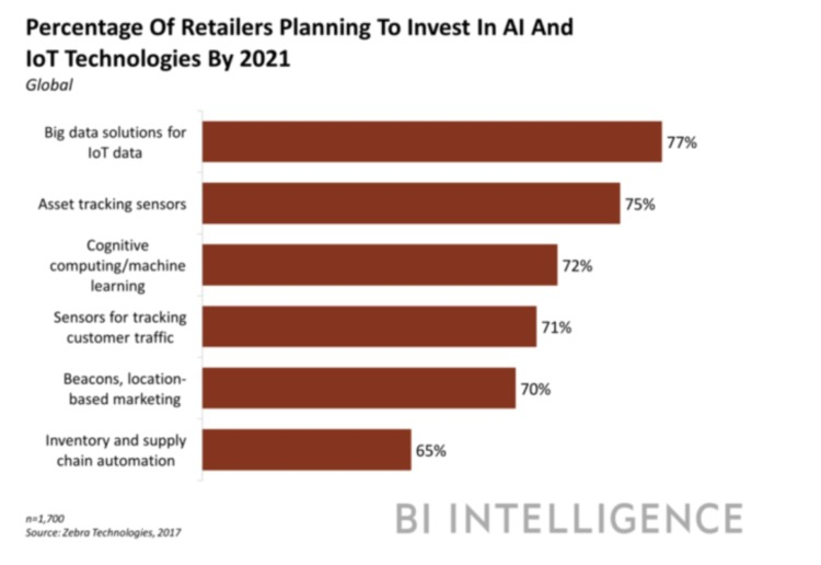 ecommerce ai retailers investing in ai
