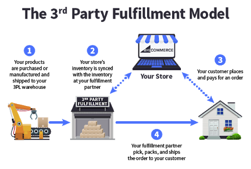 ecommerce fulfillment 3rd party fulfillment