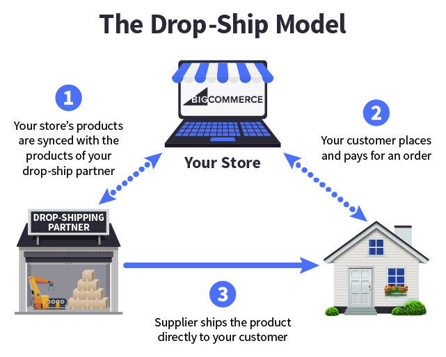 ecommerce fulfillment dropship fulfillment