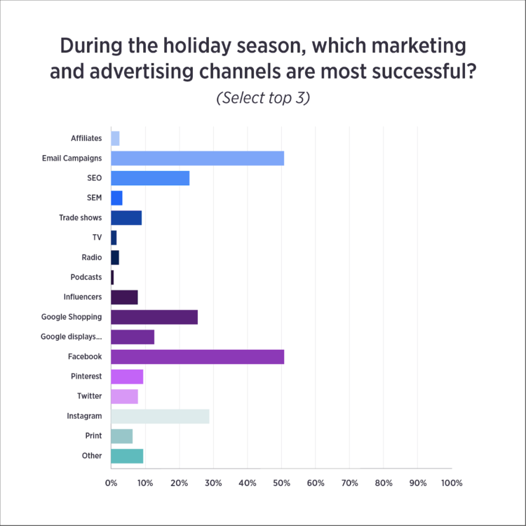 holiday ecommerce advertising channels