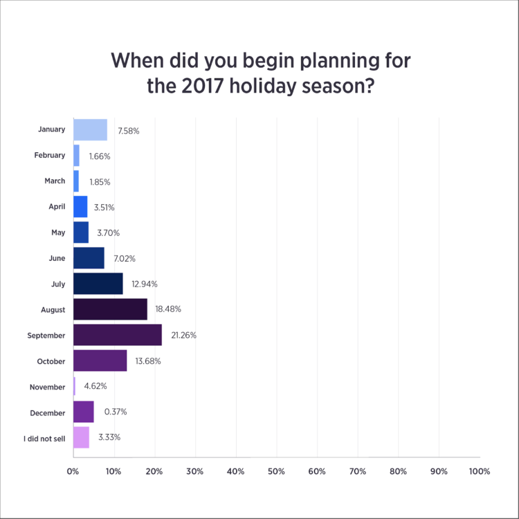 holiday ecommerce holiday planning