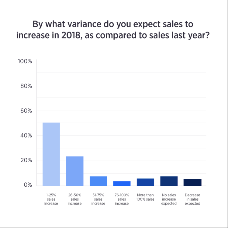 holiday ecommerce sales variance