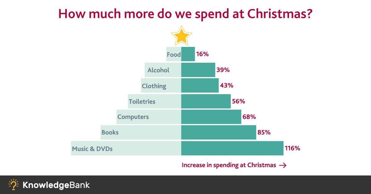 holiday season trends for uk