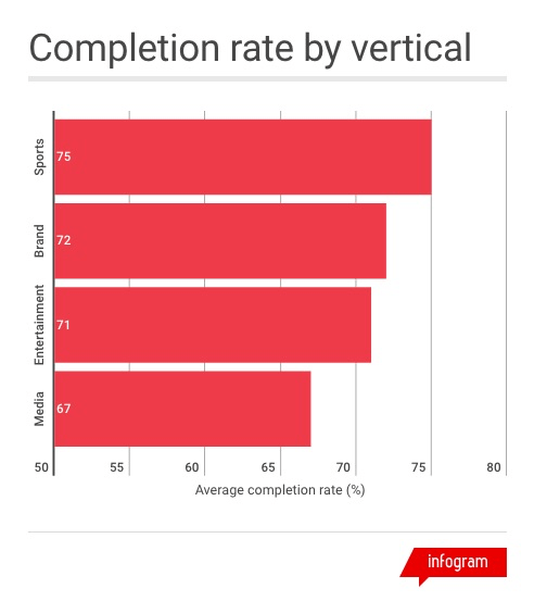 instagram stories shopping completion by vertical