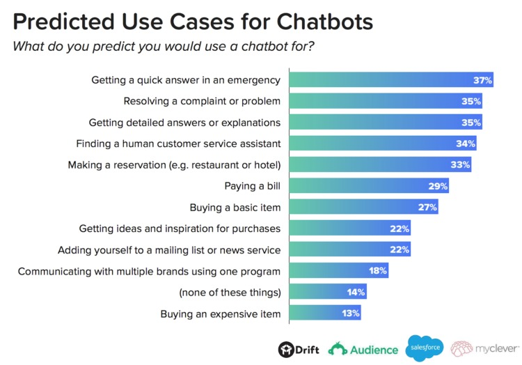 chatbots predicted use cases for chatbots