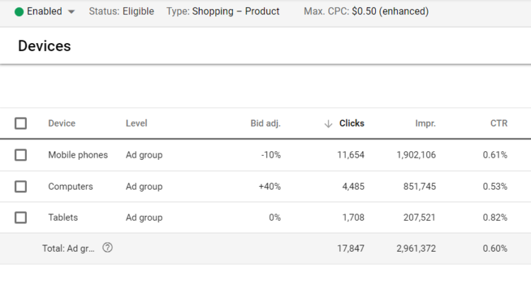 google shopping campaign tips google shopping devices
