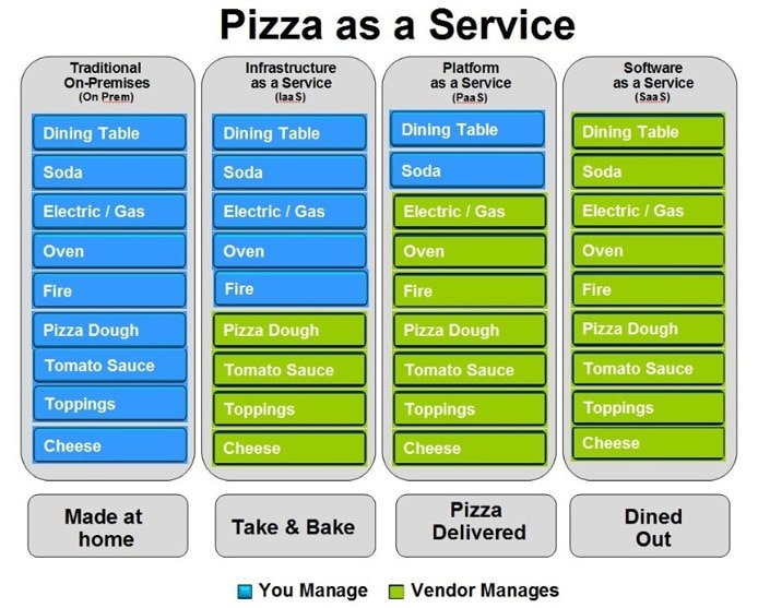 saas vs paas vs iaas Pizza example