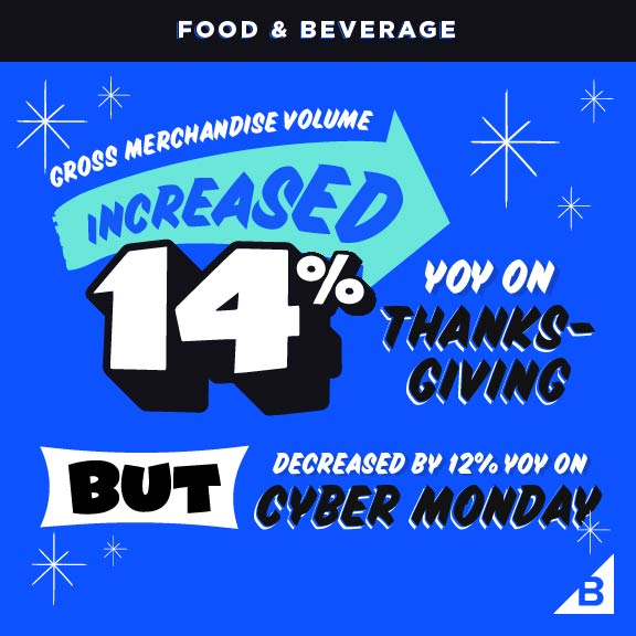 Cyber Week 2019: GMV up on Thanksgiving for Food and Beverage vertical